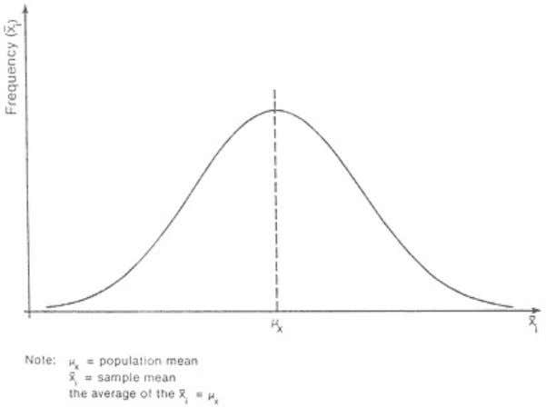 Page 32 Figure 5.1. Sampling Distribution of the Mean, we must apply a significance test, the