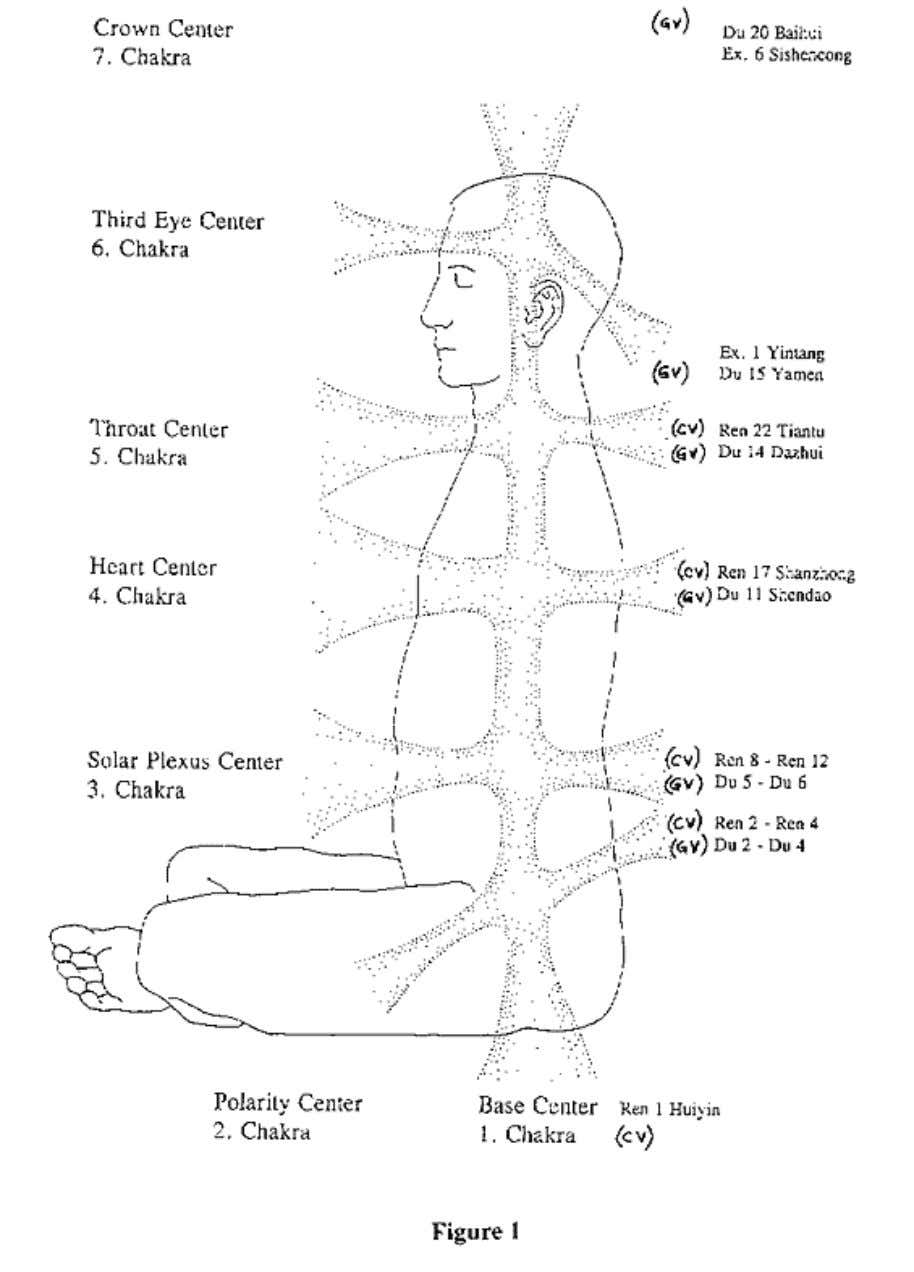 Vol 6, No 1 Spring/Summer 94 - Chakras 15-09-11 22:07 DESCRIPTION OF THE CHAKRAS AND THEIR
