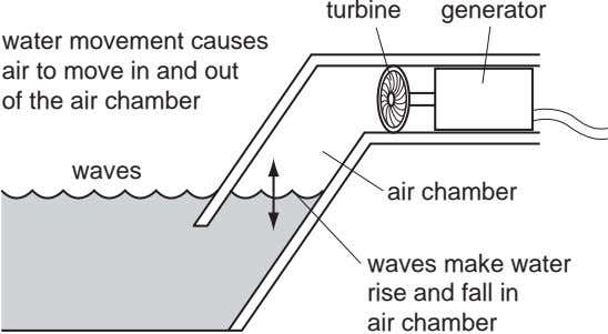 turbine generator water movement causes air to move in and out of the air chamber