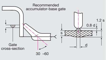 Recommended accumulator-base gate 1.2 s 0.8 d s Gate d cross-section 30 –60