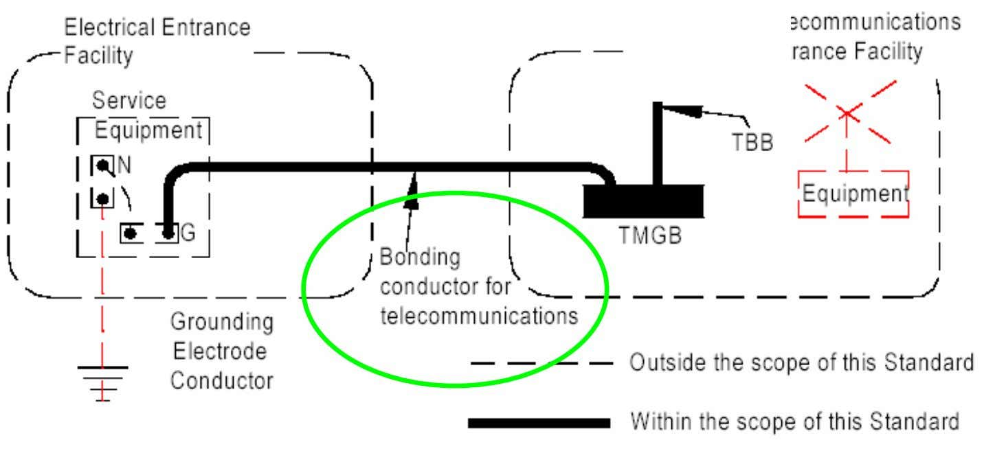 Telecomm Bonding Conductor (Bond to Electrical Service Ground)