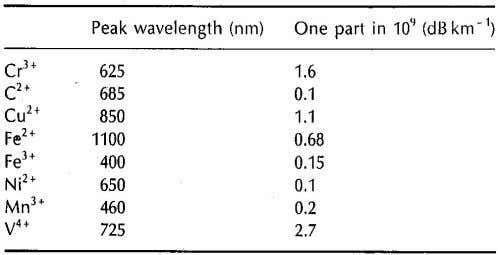 the table shows the peak attenuation wavelength and the attenuation caused by an impurity concentration of