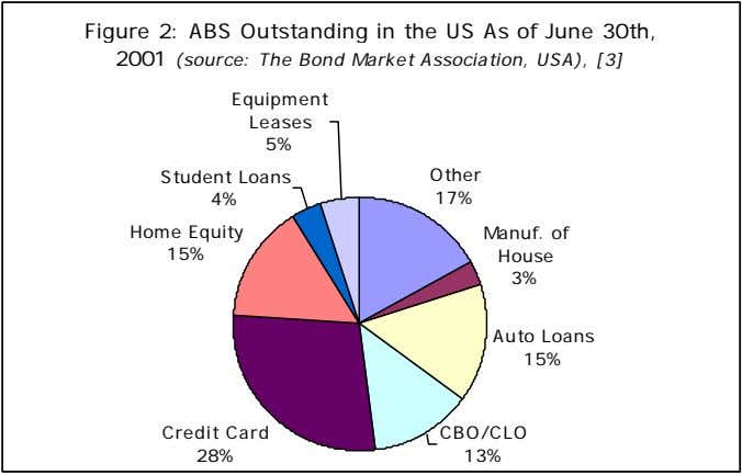 Figure 2: ABS Outstanding in the US As of June 30th, 2001 (source: The Bond