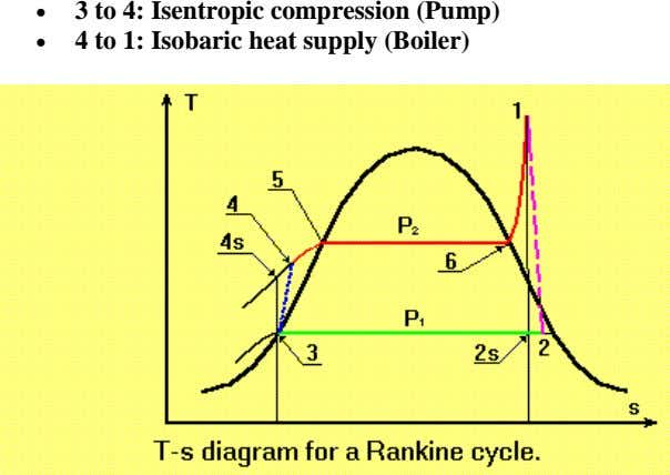   3 to 4: Isentropic compression (Pump) 4 to 1: Isobaric heat supply (Boiler)