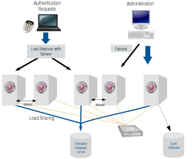 2.6. Network Hardware Security Module Deployment Model Image 6: Network HSM deployment model The Network HSM