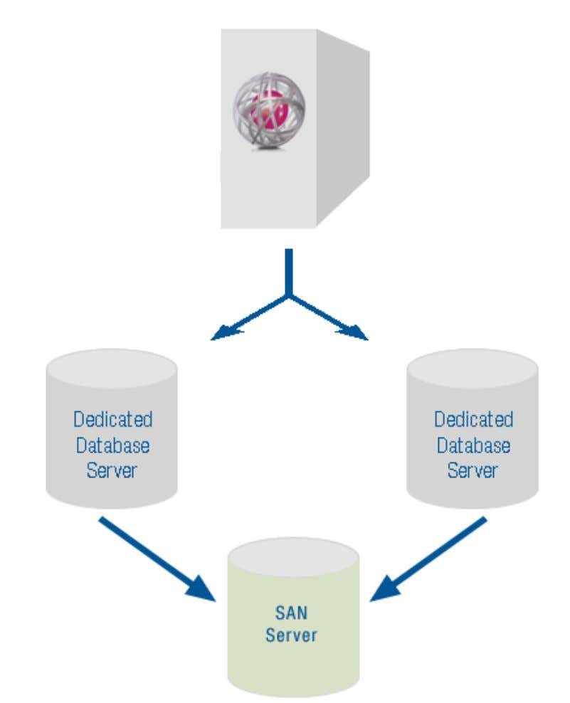 6. Performance Baselines Image 11: Relationship between IDENTIKEY Authentication Server, Database Servers, and SAN