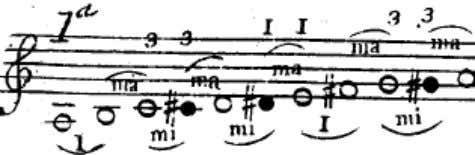 Figure 2.12 Excerpt from Example I, Section E of Geminiani's violin tutor, page 1 Similar exhaustive