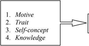 1. Motive 2. Trait 3. Self-concept 4. Knowledge