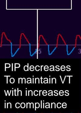 PIP decreases To maintain VT with increases in compliance