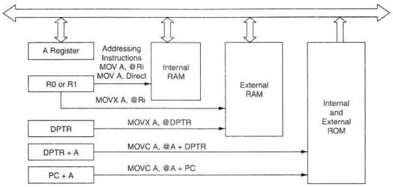 Microcontrollers 4 Sem ECE FIG. Addressing Using MOV, MOVX and MOVC i. Push and Pop instructions
