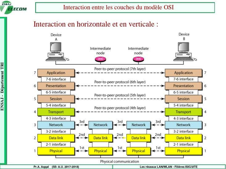 Interaction entre les couches du modèle OSI Interaction en horizontale et en verticale : Pr.A.