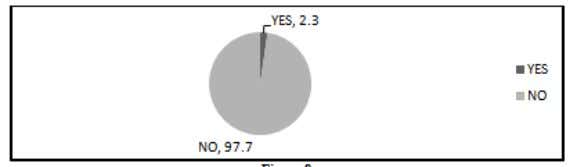 among Library Professionals Undergone Ergonomics Training: Figure 8: Shows that Only 2.3% of the Respondents Have