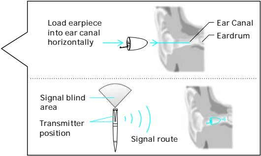 Load earpiece into ear canal horizontally Ear Canal Eardrum Signal blind area Transmitter position Signal