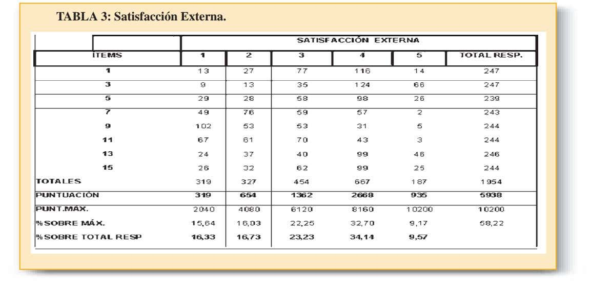 TABLA 3: Satisfacción Externa.