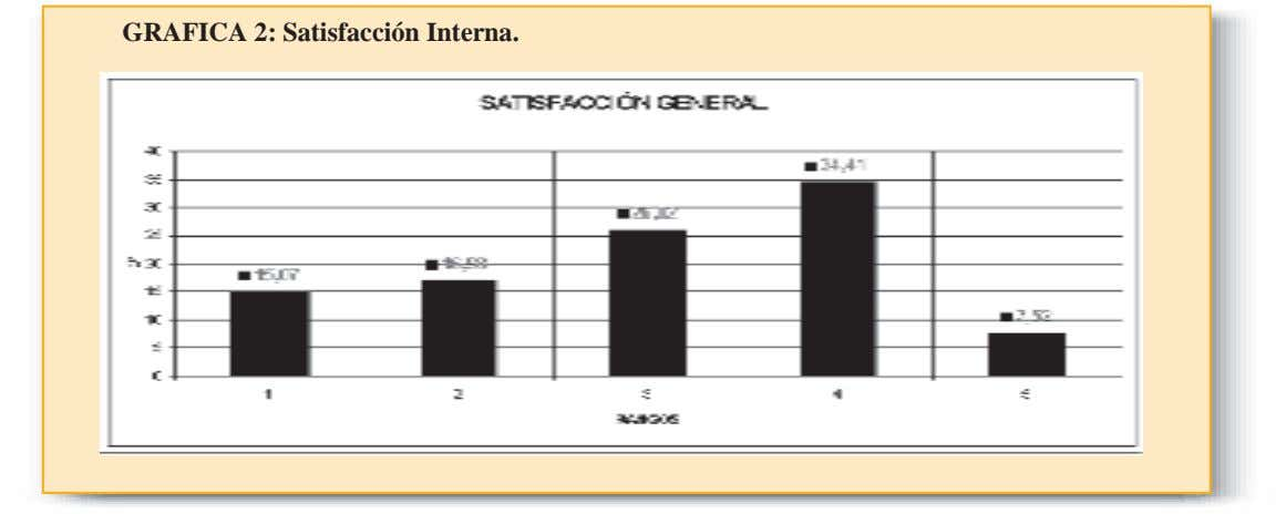 GRAFICA 2: Satisfacción Interna.