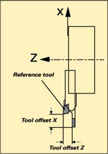 tool that was used to determine the workpiece zero point. Tool memoryr The CnC controller has
