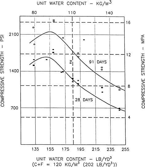 The use of mortar compressive strength tests have also been Fig. A3.1—Relation between unit water content
