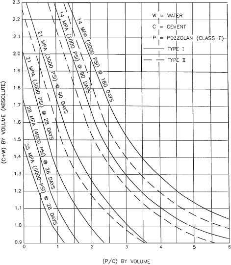 211.3R-16 ACI COMMITTEE REPORT Fig. A3.2—Proportioning curves for equal-strength concrete. Table A3.1—Recommended
