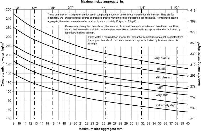 FOR SELECTING PROPORTION S FOR NO-SLUMP CONCRETE 211.3R-3 Fig. 2.1—Approximate mixing water requirements for