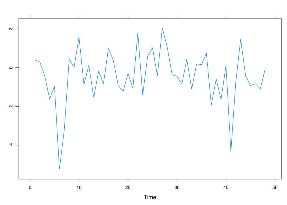 Solutions to Time Series Analysis: with Applications in R It looks random but not normal, though