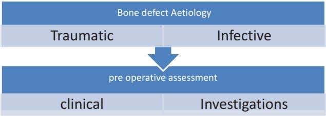 Bone defect Aetiology Traumatic Infective pre operative assessment clinical Investigations