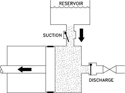 and discharge ports allow flow in only one direction. Figure 12 Reciprocating Positive Displacement Pump Operation