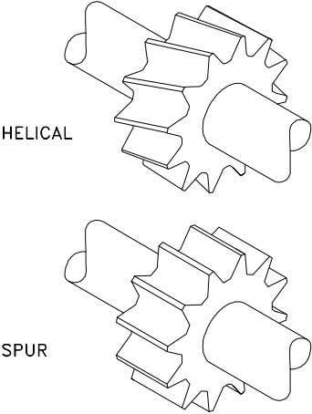 the driving to the driven gear is also smoother and quieter. Figure 15 Types of Gears