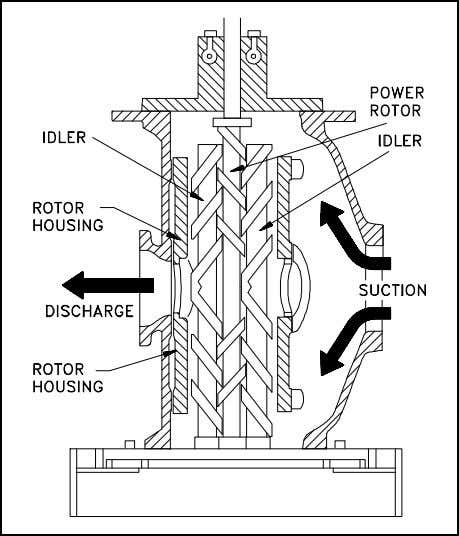 PUMPS Figure 17 Two-Screw, Low-Pitch, Screw Pump Figure 18 Three-Screw, High-Pitch, Screw Pump The complete