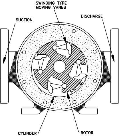 swing on pivots, or they may slide in slots in the rotor. Diaphragm Pumps Figure 19