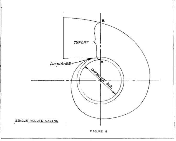 Figure 8 Notice that the outer boundary of the casing starts at point A, where