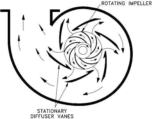 simplified diagrams of single and double-suction impellers. Figure 3 Centrifugal Pump Diffuser Figure 4 Single-Suction