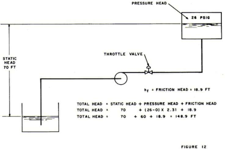 Figure 12 In Figure 12, the static head is 70 feet, the pressure head is