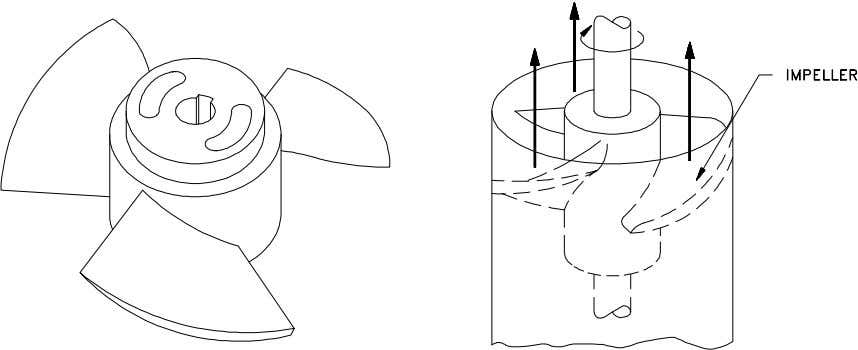 the flow through a radial flow pump are shown in Figure 7. Figure 7 Axial Flow