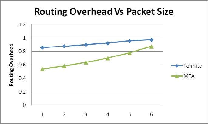 changes for the termite algorithm is shown for comparison. Fig 3 Routing Overhead (packets) Vs Packet