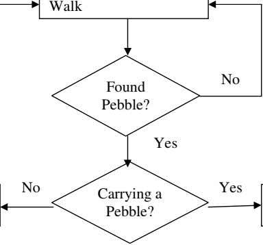 Walk No Found Pebble? Yes No Yes Carrying a Pebble?