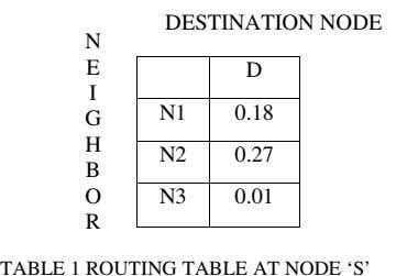 DESTINATION NODE N E D I N1 0.18 G H N2 0.27 B O N3