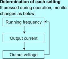 Determination of each setting If pressed during operation, monitor changes as below; Running frequency Output