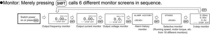 Monitor: Merely pressing calls 6 different monitor screens in sequence. ALARM HISTORY OTHERS 0.00Hz READ:List