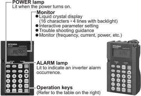 POWER lamp Lit when the power turns on. Monitor Liquid crystal display (16 characters 4