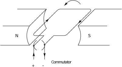 N S Commutator + -