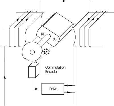 N S Commutation Encoder Drive