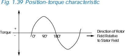 Fig. 1.39 Position-torque characteristic + Torque Direction of Rotor - 0° 90° 180° Field Relative