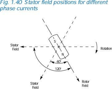 Fig. 1.40 Stator field positions for different phase currents S Stator Rotation Field N 60°