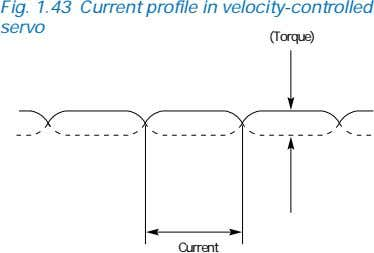 Fig. 1.43 Current profile in velocity-controlled servo (Torque) Current