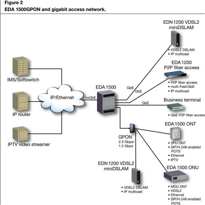 Figure 2 EDA 1500GPON and gigabit access network.