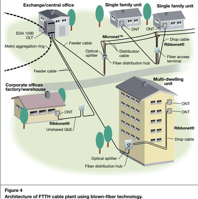Figure 4 Architecture of FTTH cable plant using blown-fiber technology.