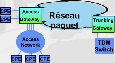 CPE Access Réseau CPE Gateway Trunking paquet Gateway Access TDM Network Switch CPE CPE CPE