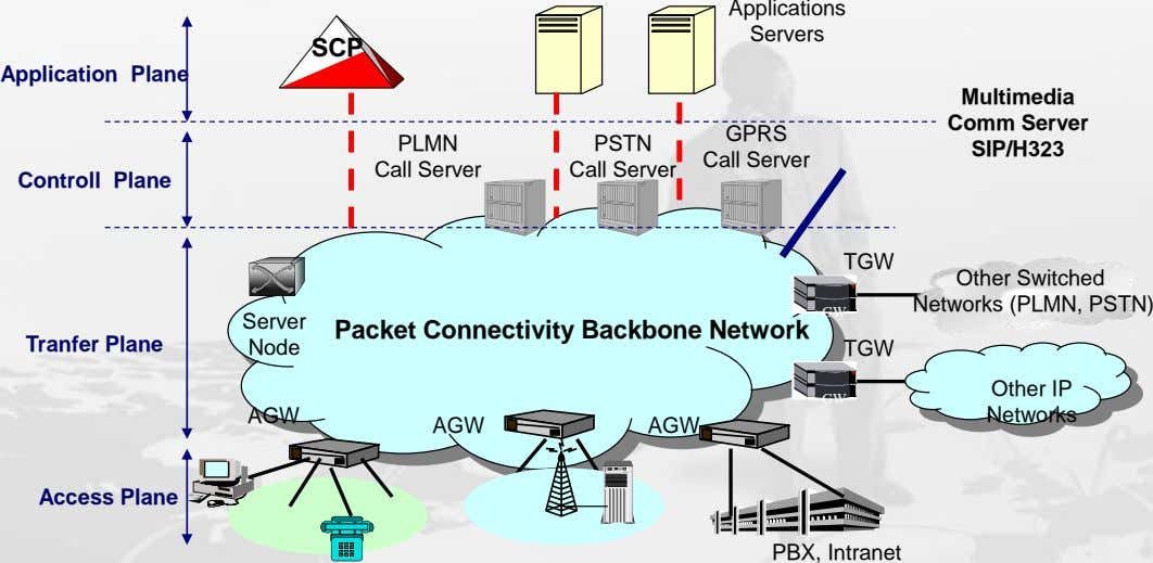 Applications Servers SCP Application Plane Multimedia Comm Server GPRS PLMN PSTN SIP/H323 Call Server Call