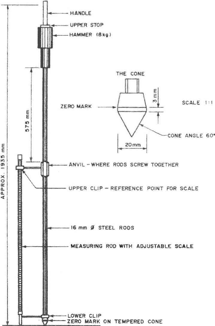 f.4--.- HANDLE ... ~ _UPPER HAMMER 5TO P (13 kg) -r--- THE CONE ZERO MARK -_J---I.!
