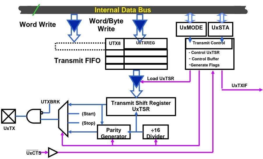 16 Internal Data Bus Word/Byte Word Write Write UxMODE UxSTA UTX8 UxTXREG Transmit Control Transmit